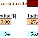 How To Calculate Gold And Silver Prices In India: