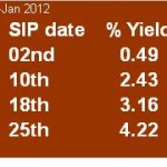 SIP Date:How Much Relevant It Is?
