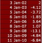 Jan 2012:Best January For Sensex Since 1994: