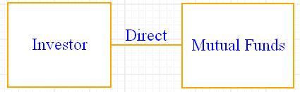 Direct Plan - Mutual Funds