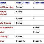 Compare Fixed Deposits & Debt Mutual Funds: