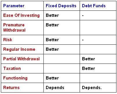 Saving-Ideas.com- Compare Fixed Deposits & Debt Funds