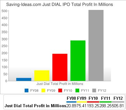 Saving-Ideas.com - Just Dial Total Total Profit