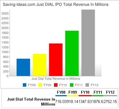 www.saving-Ideas.com - Just Dial IPO Review