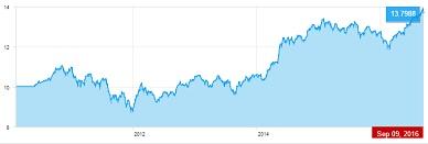 LIC Wealth Plus Highest NAV Chart