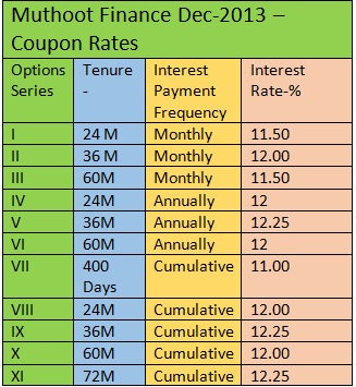 MUTHOOT FINANCE NCD DEC 2013 - COUPON RATES
