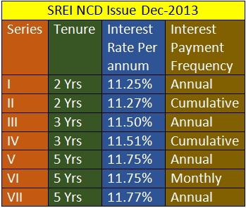 SREI NCD DEC-2013 INTEREST RATES