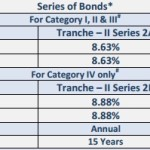 REC Tax Free Bonds @8.88% – Feb 2014: