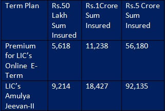PREMIUM LIC E-TERM ONLINE TERM INSURANCE PLAN