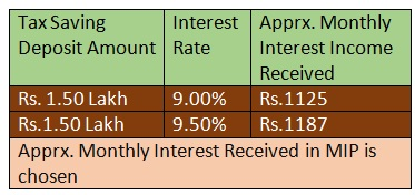 80C Tax Saving Deposits MIP Monthly Interest
