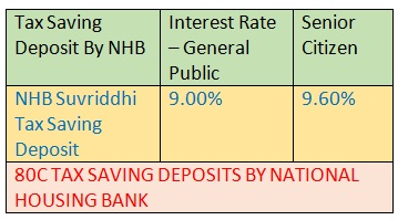 80C TAX SAVING DEPOSIT BY NATIONAL HOUSING BANK NHB