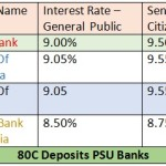 80C Tax Saving Deposits & Interest Rates 2014