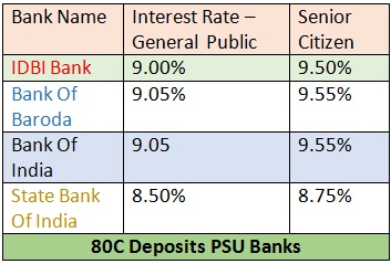 80C TAX SAVING DEPOSIT RATES IDBI,BANK OF BARODA,SBI,BANK OF INDIA