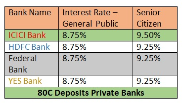 80C DEPOSIT INTEREST RATES PRIVATE BANKS -ICICI,HDFC,FEDERAL,YES BANK