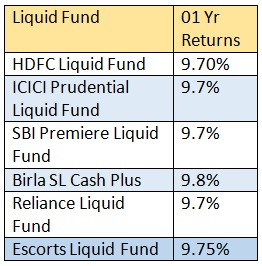 BEST LIQUID FUNDS FOR SHORT TERM INVESTMENT