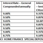 ICICI Home Finance Fixed Deposits & Interest Rates: