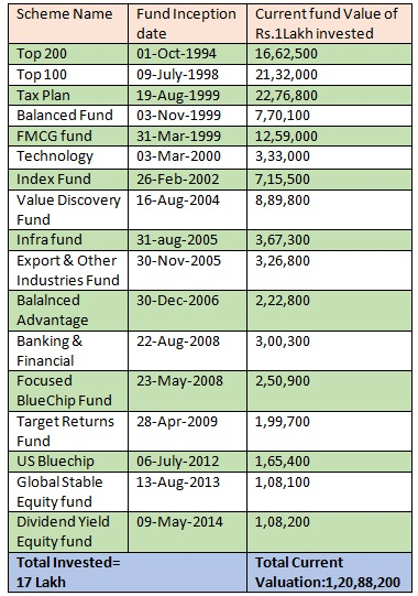 ICICI PRUDENTIAL MUTUAL FUND PERFORMANCE SINCE INCEPTION