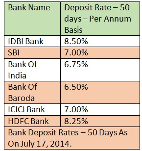 Short Term Deposit Rates - 50 Days