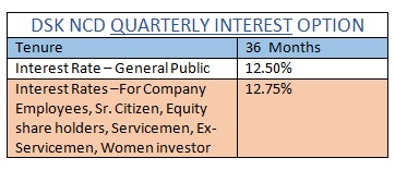 WWW.SAVING-IDEAS.COM - DSK NCD QUARTERLY INTEREST OPTION