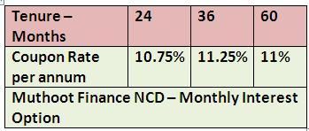 WWW.SAVING-IDEAS.COM - MUTHOOT FINANCE NCD AUGUST2014 MONTHLY INTEREST