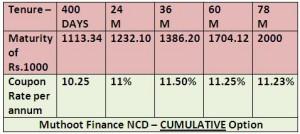 WWW.SAVING-IDEAS.COM - MUTHOOT FINANCE NCD AUGUST2014 CUMULATIVE OPTION.