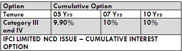 IFCI NCD OCT2014 CUMULATIVE OPTION