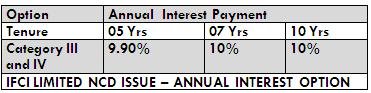 IFCI LTD NCD OCT 2014 ANNUAL INTEREST OPTION