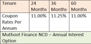 WWW.SAVING-IDEAS.COM MUTHOOT FINANCE NCD NOV 2014 ANNUAL INTEREST PAYMENT
