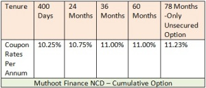 WWW.SAVING-IDEAS.COM MUTHOOT FINANCE NCD NOV 2014 CUMULATIVE OPTION