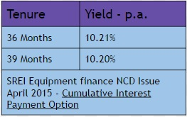 SREI Eqipment Finance Cumulative Option
