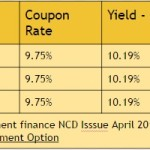 10.26% SREI Equipment Finance NCD April 2015: