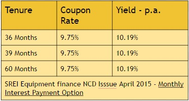 SREI Equipment Finance NCD April 2015 Monthly Interest Option
