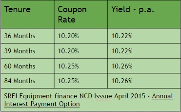 SREI Equipment Finance NCD April 2015 Annual Interest