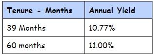 SREI Infra NCD July 2015 cumulative Option