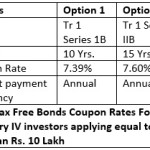 7.60% NHAI Tax Free Bonds Dec 2015: