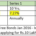 HUDCO Tax Free Bonds January 2016: