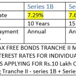 HUDCO Tax Free Bonds March 2016: