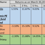 Is It Good Idea To Invest In Mutual Funds which Decides Allocation Based On P/E Or P/B Ratios: