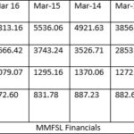 Mahindra & Mahindra Financial Services Subordinated NCD Issue May 2016: