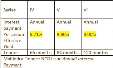 Mahindra & Mahindra Financial Servives NCD May 2016 Annual Interest Payment