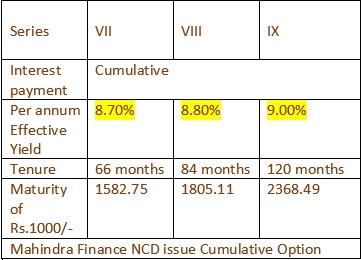 Mahindra & Mahindra Financial Servives NCD May 2016 Cumulative Option