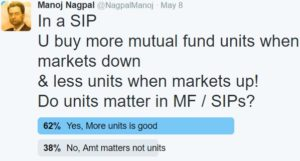 number of Mutual Fund Units significance