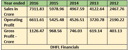 DHFL NCD FINANCIALS