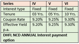DHFL NCD ANNUAL INTEREST PAYMENT