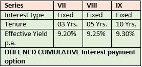 DHFL NCD CUMULATIVE INTEREST PAYMENT OPTION