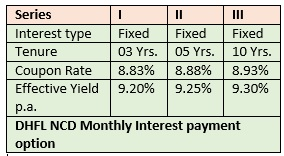 DHFL NCD MONTHLY INTEREST