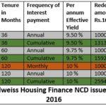 10% Edelweiss Housing Finance NCD Issue July 2016: