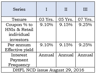 DHFL NCD ISSUE AUGUST 29,2016