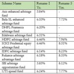 Arbitrage Funds : Benefits & Risks