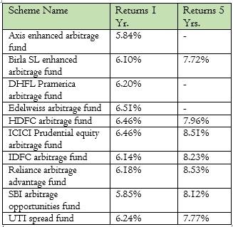 Arbitrage Funds Returns,Risks & Benefits